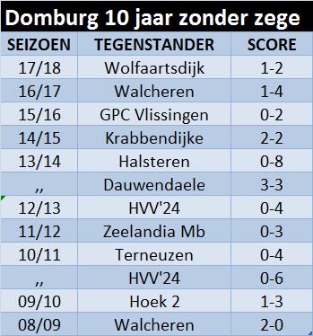 domburg10
